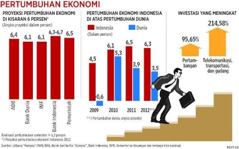 44426-pertumbuhan-ekonomi-indonesia-hsbc-lambat-triwulan-i2015-cuma-4.17
