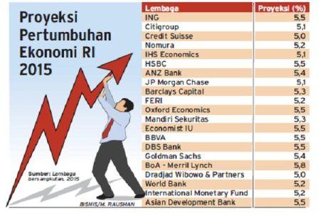 proyeksi-pertumbuhan-ekonomi