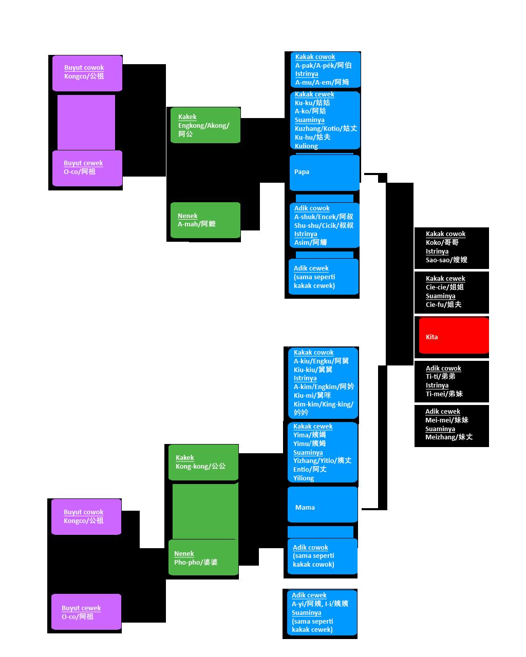 Diagram on silsilah Tionghoa